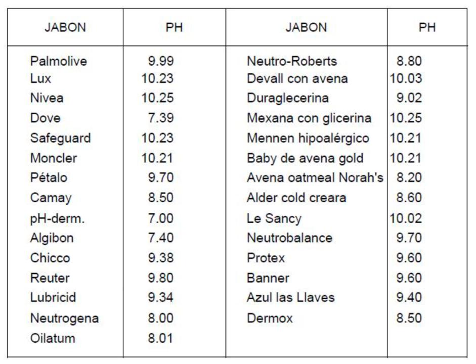 Tabla 1. pH de productos comerciales. Valores alcalinos con pH>7.